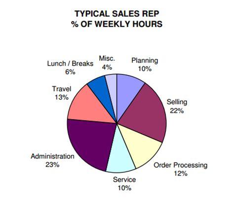 Sample resume for sales associate position
